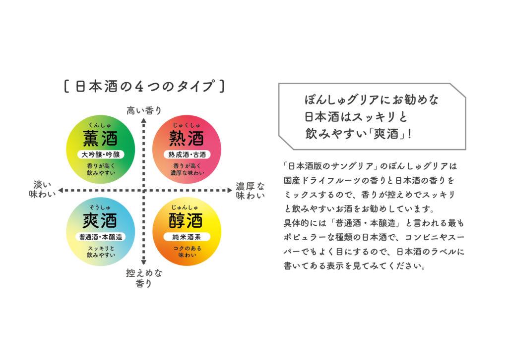 ぽんしゅグリアに合う日本酒分類
