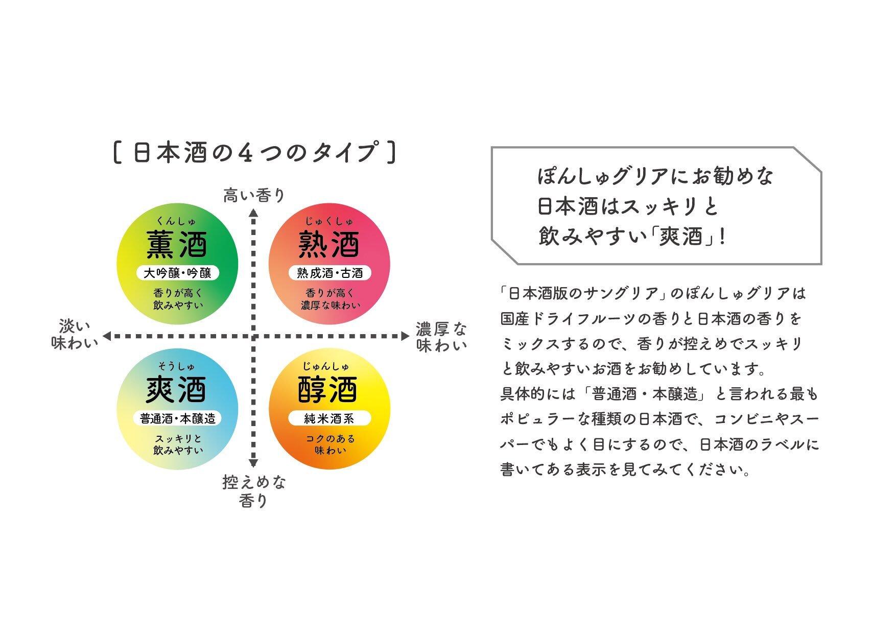 日本酒 4タイプ 分類
